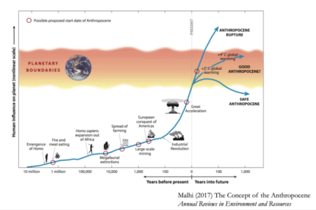 Graphic to illustrate the concept of the anthropocene. graphics of what stage of human development at certain periods on time